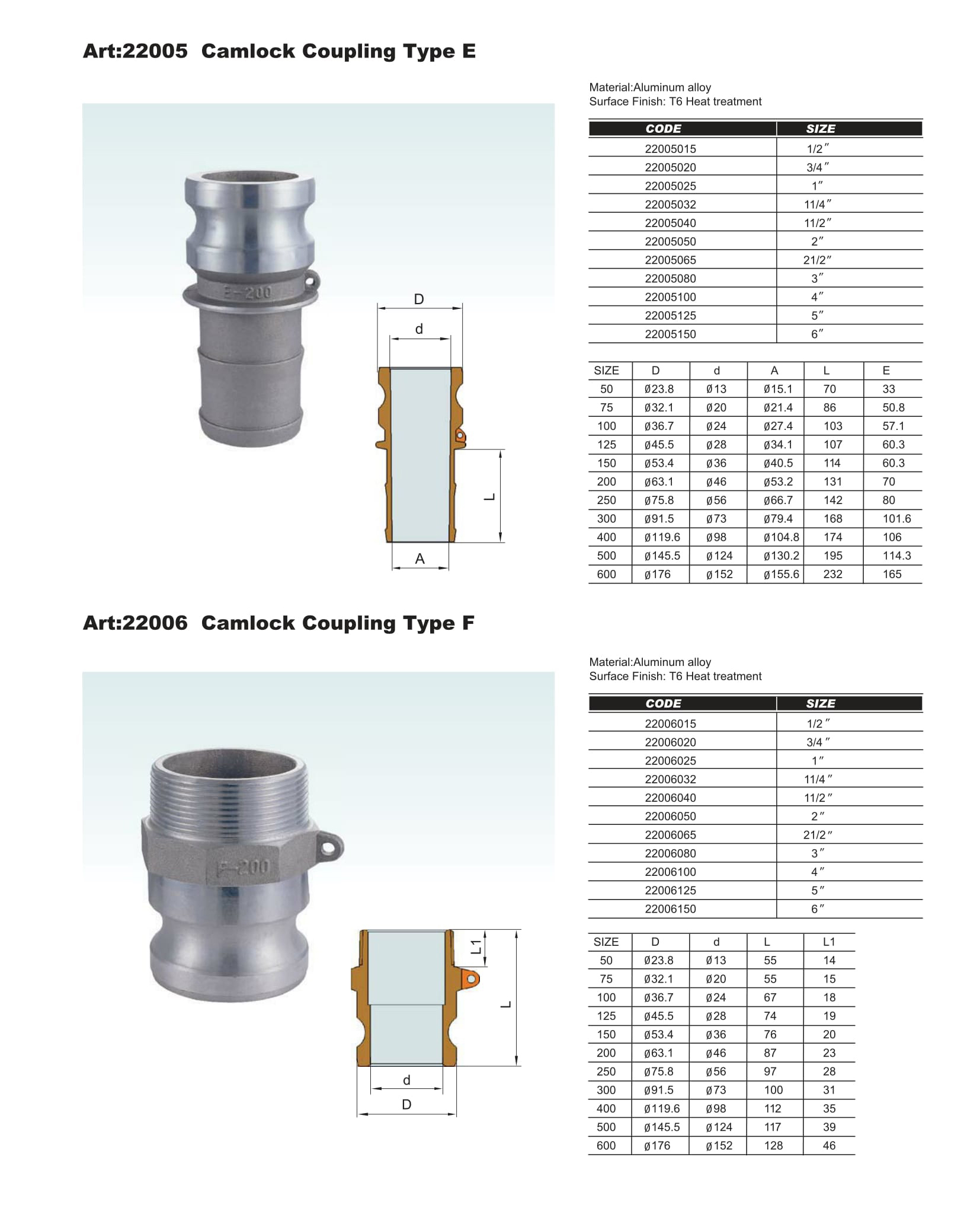 Camlock Fittings Suppliers in UAE | Camlock Couplings UAE